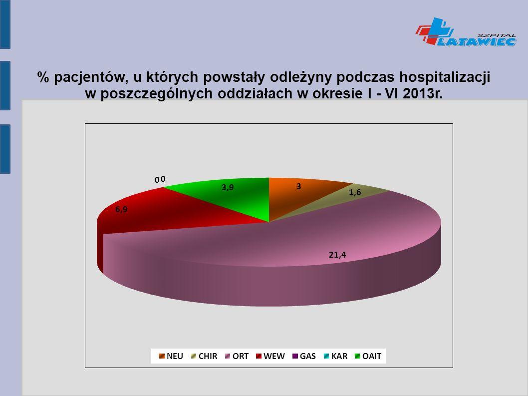 % pacjentów, u których powstały odleżyny podczas hospitalizacji w poszczególnych oddziałach w okresie I - VI 2013r.