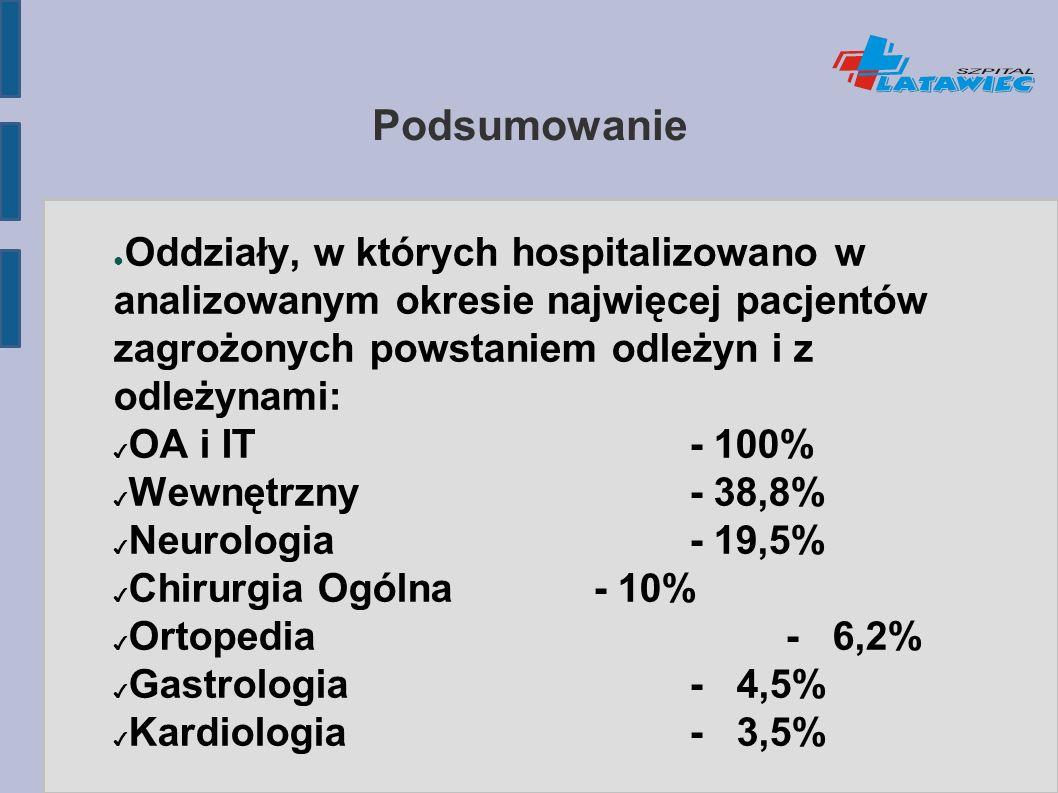 Podsumowanie ● Oddziały, w których hospitalizowano w analizowanym okresie najwięcej pacjentów zagrożonych powstaniem odleżyn i z odleżynami: ✔ OA i IT - 100% ✔ Wewnętrzny- 38,8% ✔ Neurologia- 19,5% ✔ Chirurgia Ogólna- 10% ✔ Ortopedia- 6,2% ✔ Gastrologia- 4,5% ✔ Kardiologia- 3,5%