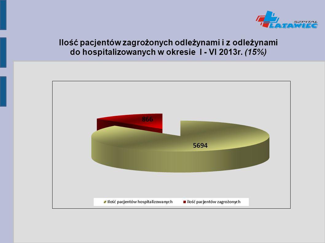 Ilość pacjentów zagrożonych odleżynami i z odleżynami do hospitalizowanych w okresie I - VI 2013r.