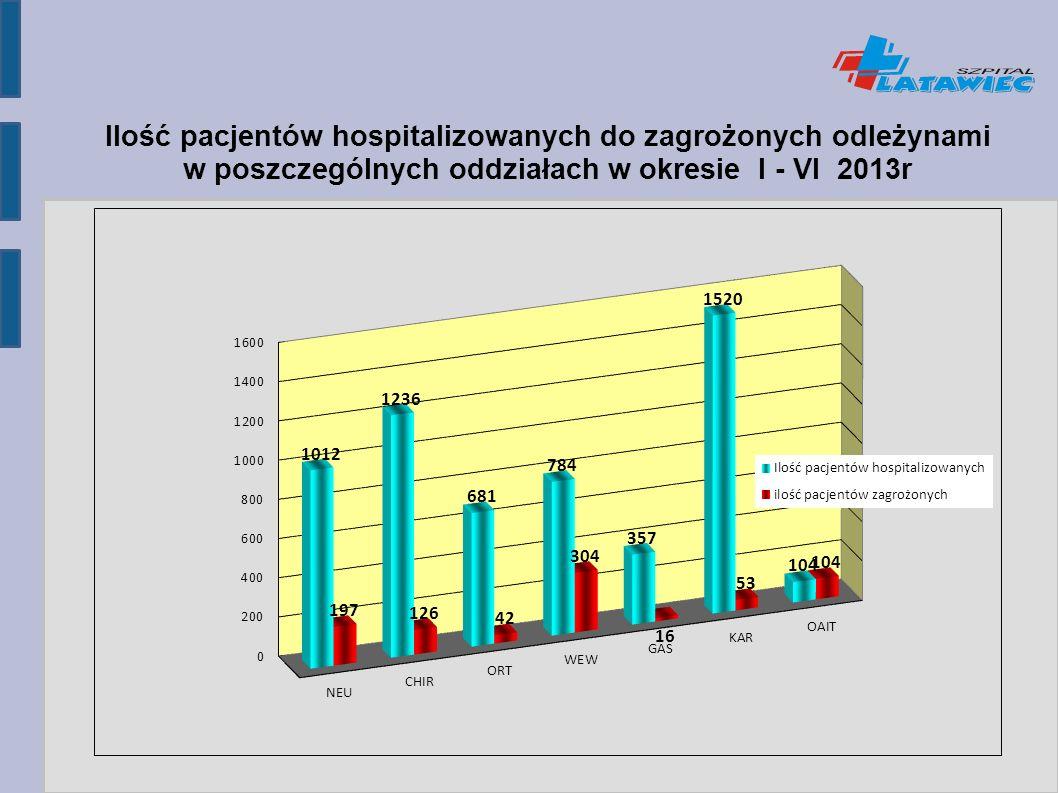 Ilość pacjentów hospitalizowanych do zagrożonych odleżynami w poszczególnych oddziałach w okresie I - VI 2013r