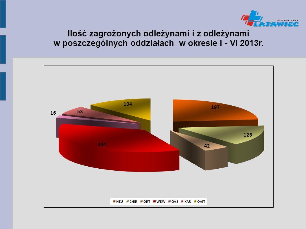 Ilość zagrożonych odleżynami i z odleżynami w poszczególnych oddziałach w okresie I - VI 2013r.