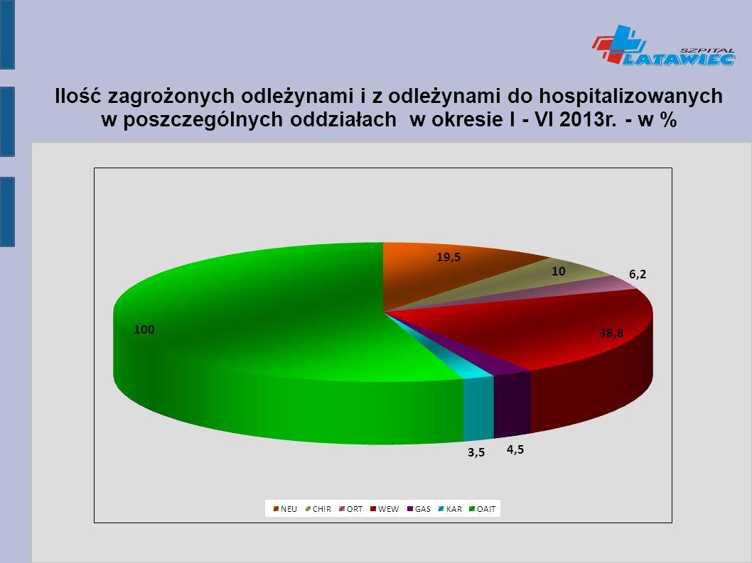 Ilość zagrożonych odleżynami i z odleżynami do hospitalizowanych w poszczególnych oddziałach w okresie I - VI 2013r.