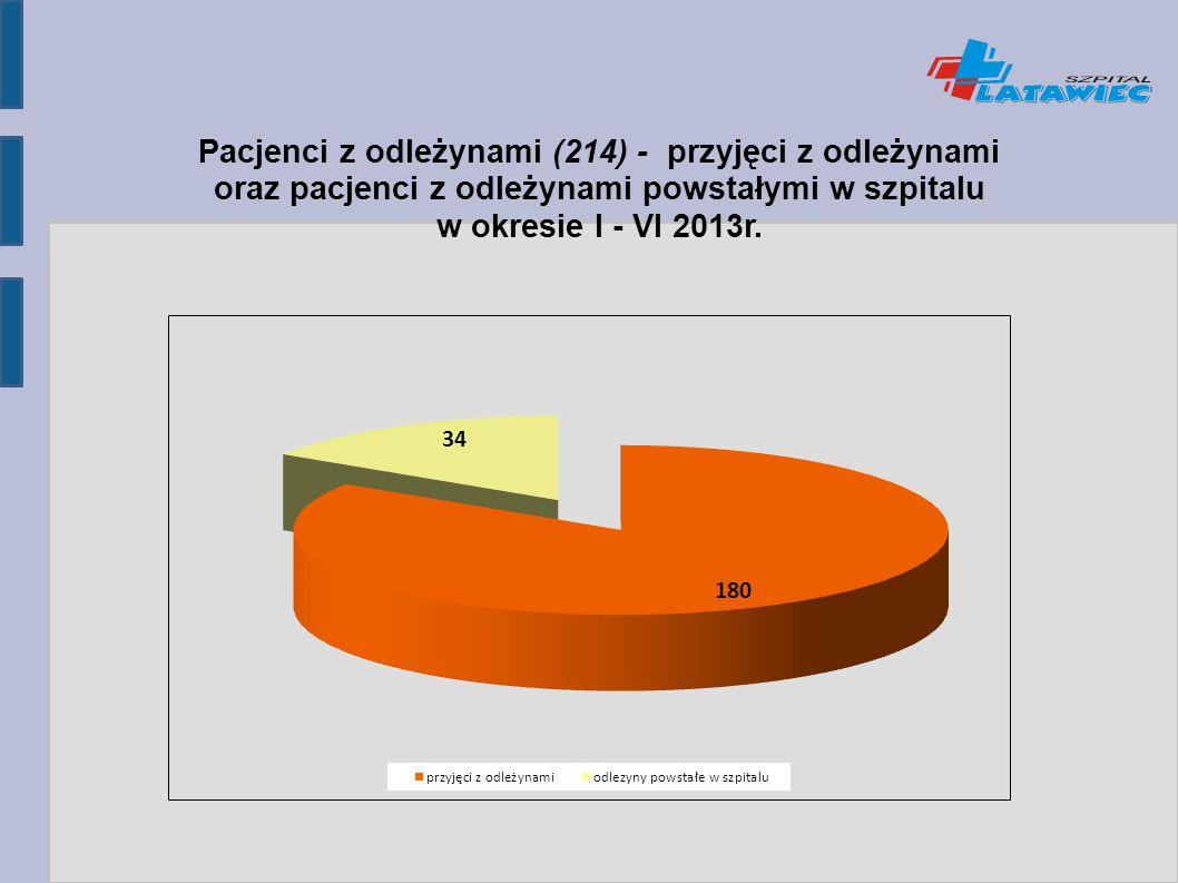 Pacjenci z odleżynami (214) - przyjęci z odleżynami oraz pacjenci z odleżynami powstałymi w szpitalu w okresie I - VI 2013r.