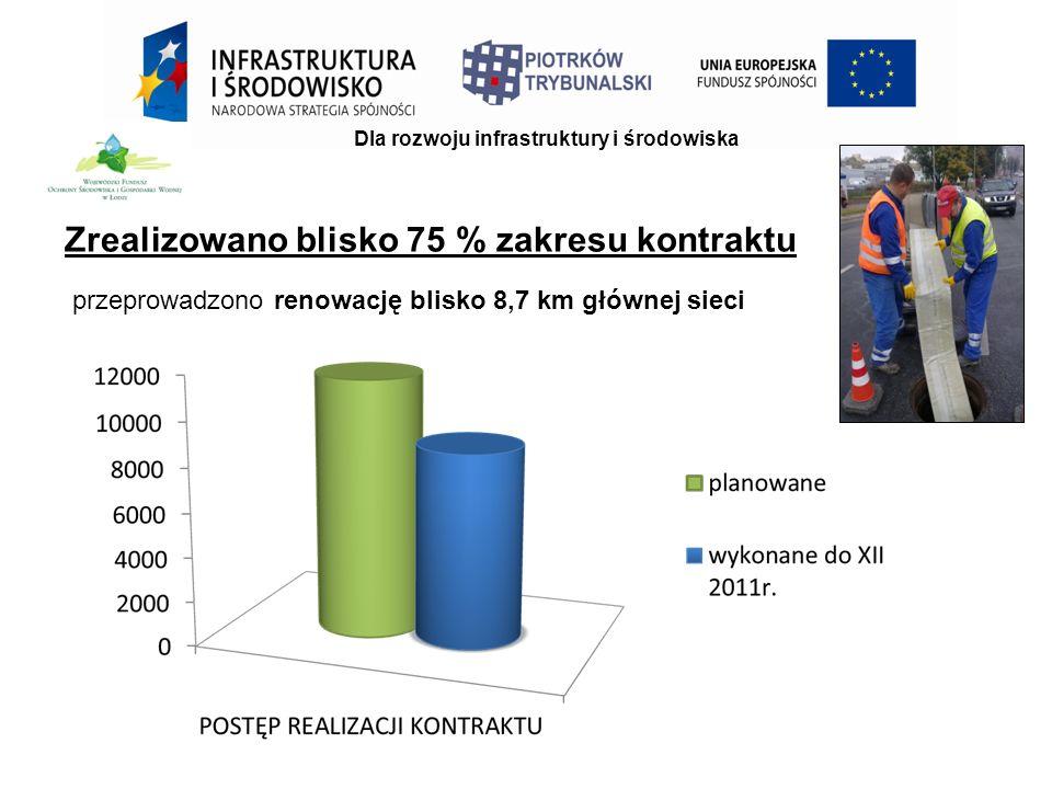 Dla rozwoju infrastruktury i środowiska przeprowadzono renowację blisko 8,7 km głównej sieci Zrealizowano blisko 75 % zakresu kontraktu
