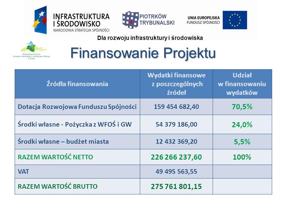 Finansowanie Projektu Źródła finansowania Wydatki finansowe z poszczególnych źródeł Udział w finansowaniu wydatków Dotacja Rozwojowa Funduszu Spójności159 454 682,40 70,5% Środki własne - Pożyczka z WFOŚ i GW54 379 186,00 24,0% Środki własne – budżet miasta12 432 369,20 5,5% RAZEM WARTOŚĆ NETTO 226 266 237,60100% VAT49 495 563,55 RAZEM WARTOŚĆ BRUTTO 275 761 801,15 Dla rozwoju infrastruktury i środowiska