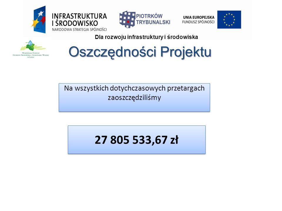 Oszczędności Projektu Dla rozwoju infrastruktury i środowiska Na wszystkich dotychczasowych przetargach zaoszczędziliśmy 27 805 533,67 zł
