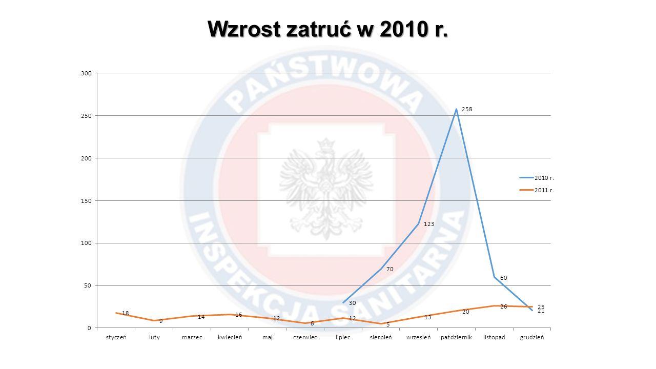Wzrost zatruć w 2010 r.
