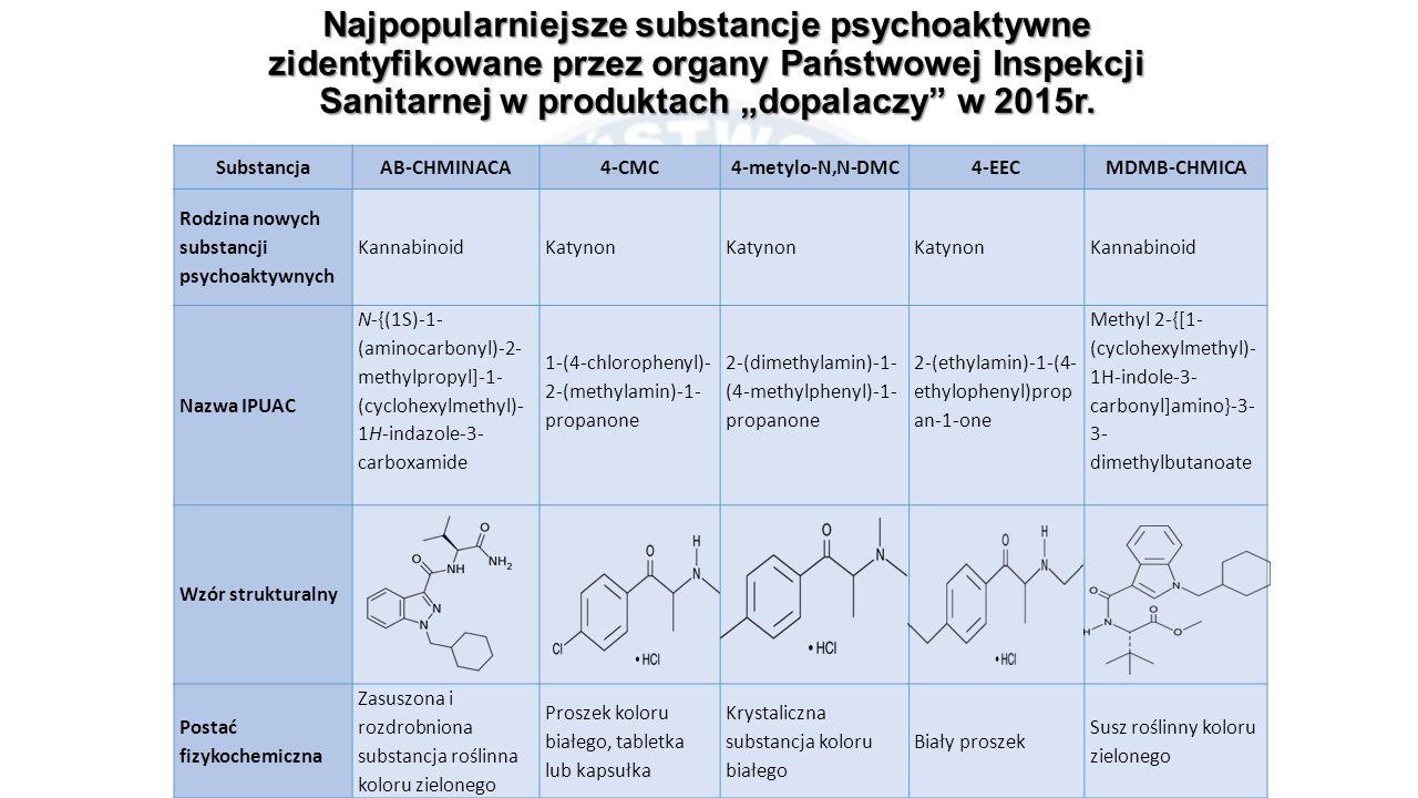 """Najpopularniejsze substancje psychoaktywne zidentyfikowane przez organy Państwowej Inspekcji Sanitarnej w produktach """"dopalaczy"""" w 2015r. SubstancjaAB"""