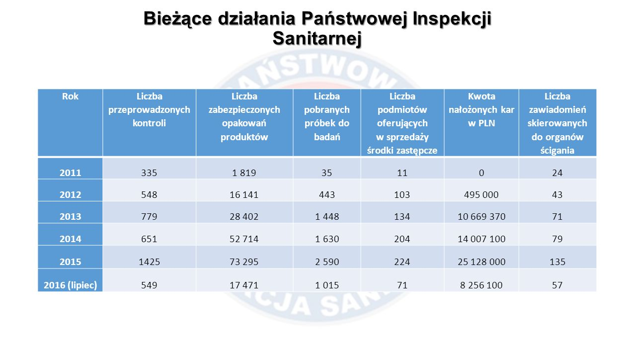 Bieżące działania Państwowej Inspekcji Sanitarnej Rok Liczba przeprowadzonych kontroli Liczba zabezpieczonych opakowań produktów Liczba pobranych prób