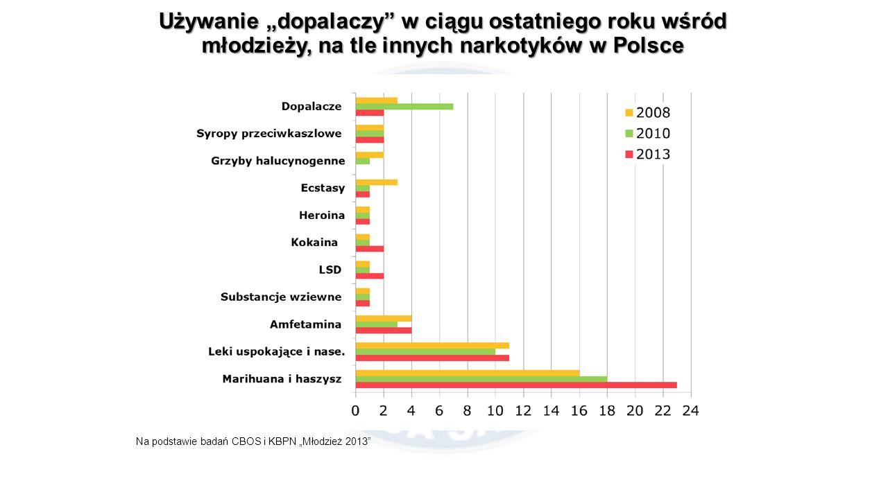 """Używanie """"dopalaczy w ciągu ostatniego roku wśród młodzieży, na tle innych narkotyków w Polsce Na podstawie badań CBOS i KBPN """"Młodzież 2013"""