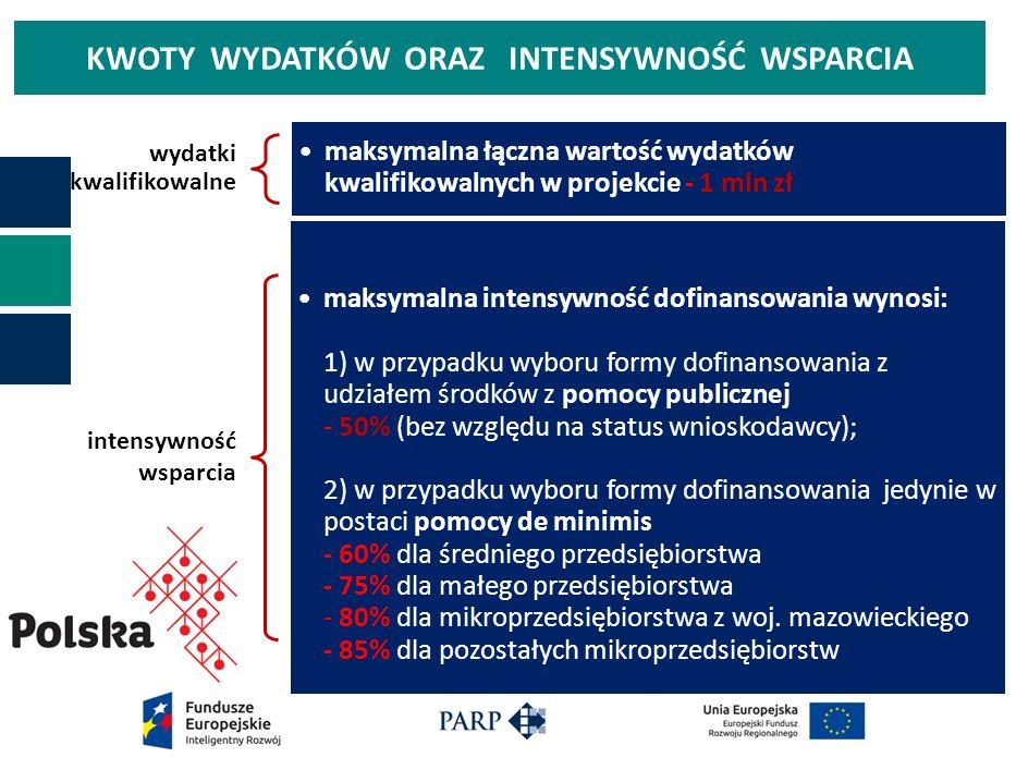 KWOTY WYDATKÓW ORAZ INTENSYWNOŚĆ WSPARCIA wydatki kwalifikowalne maksymalna łączna wartość wydatków kwalifikowalnych w projekcie - 1 mln zł intensywność wsparcia maksymalna intensywność dofinansowania wynosi: 1) w przypadku wyboru formy dofinansowania z udziałem środków z pomocy publicznej - 50% (bez względu na status wnioskodawcy); 2) w przypadku wyboru formy dofinansowania jedynie w postaci pomocy de minimis - 60% dla średniego przedsiębiorstwa - 75% dla małego przedsiębiorstwa - 80% dla mikroprzedsiębiorstwa z woj.