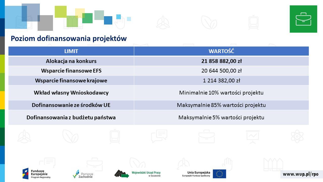 www.wup.pl/rpo Poziom dofinansowania projektów LIMITWARTOŚĆ Alokacja na konkurs21 858 882,00 zł Wsparcie finansowe EFS20 644 500,00 zł Wsparcie finansowe krajowe1 214 382,00 zł Wkład własny WnioskodawcyMinimalnie 10% wartości projektu Dofinansowanie ze środków UEMaksymalnie 85% wartości projektu Dofinansowania z budżetu państwaMaksymalnie 5% wartości projektu
