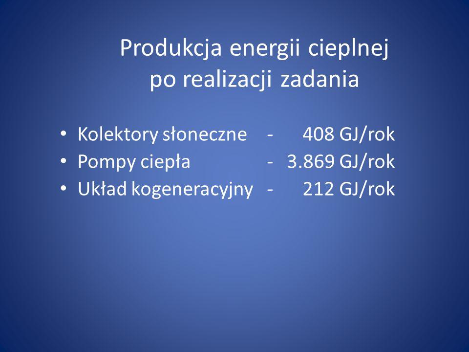 Produkcja energii cieplnej po realizacji zadania Kolektory słoneczne-408 GJ/rok Pompy ciepła-3.869 GJ/rok Układ kogeneracyjny-212 GJ/rok