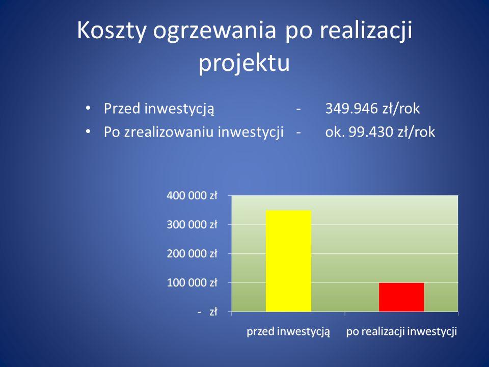 Koszty ogrzewania po realizacji projektu Przed inwestycją-349.946 zł/rok Po zrealizowaniu inwestycji-ok.