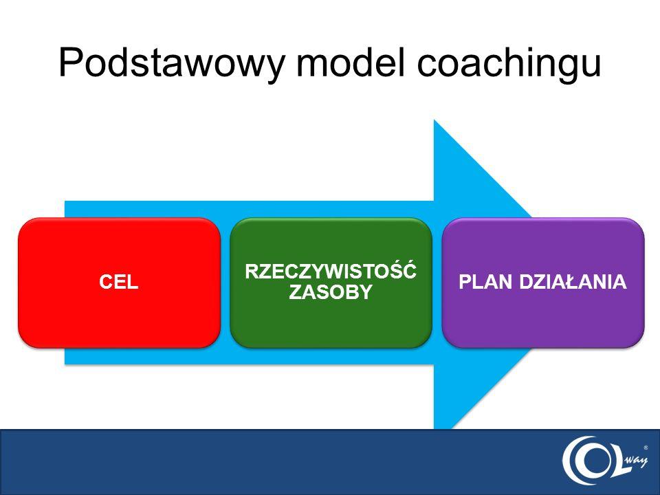 Podstawowy model coachingu CEL RZECZYWISTOŚĆ ZASOBY PLAN DZIAŁANIA