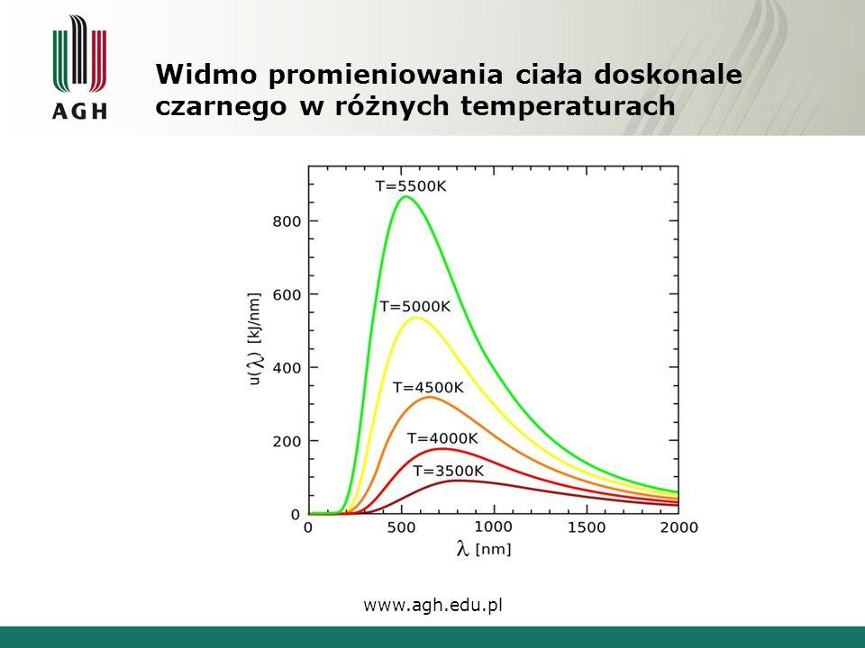 Widmo promieniowania ciała doskonale czarnego w różnych temperaturach www.agh.edu.pl