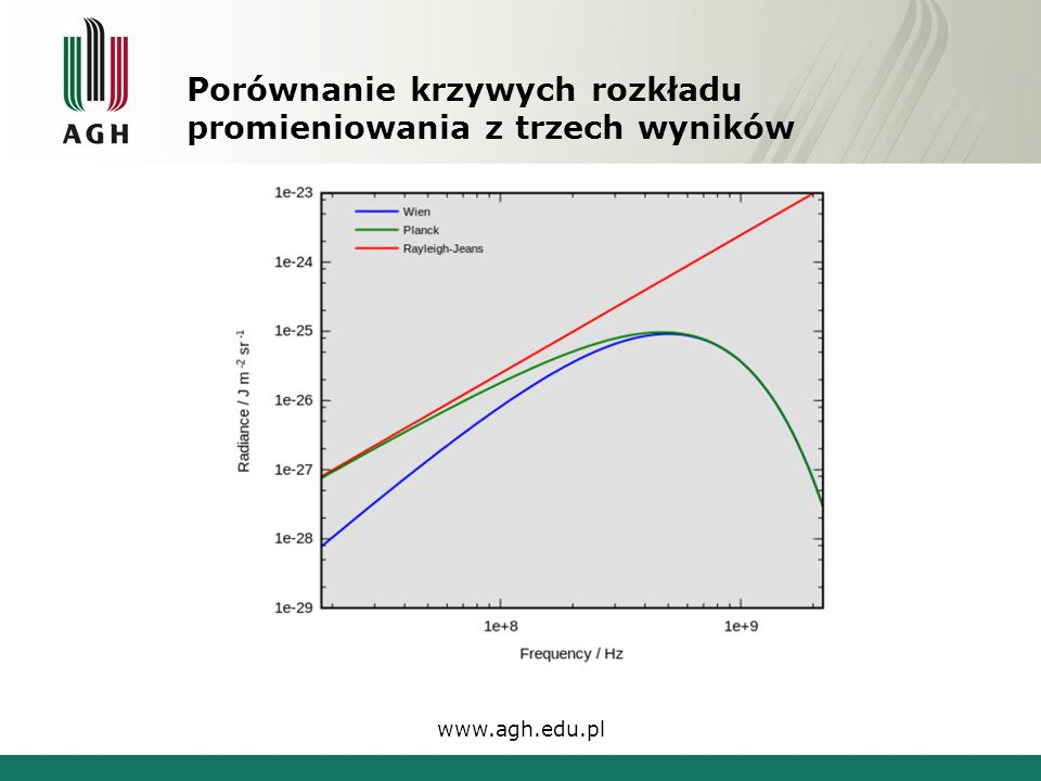 Porównanie krzywych rozkładu promieniowania z trzech wyników www.agh.edu.pl