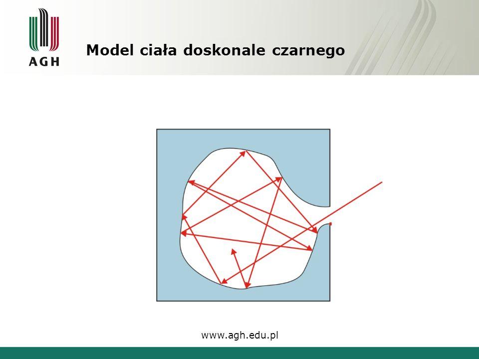 Model ciała doskonale czarnego www.agh.edu.pl
