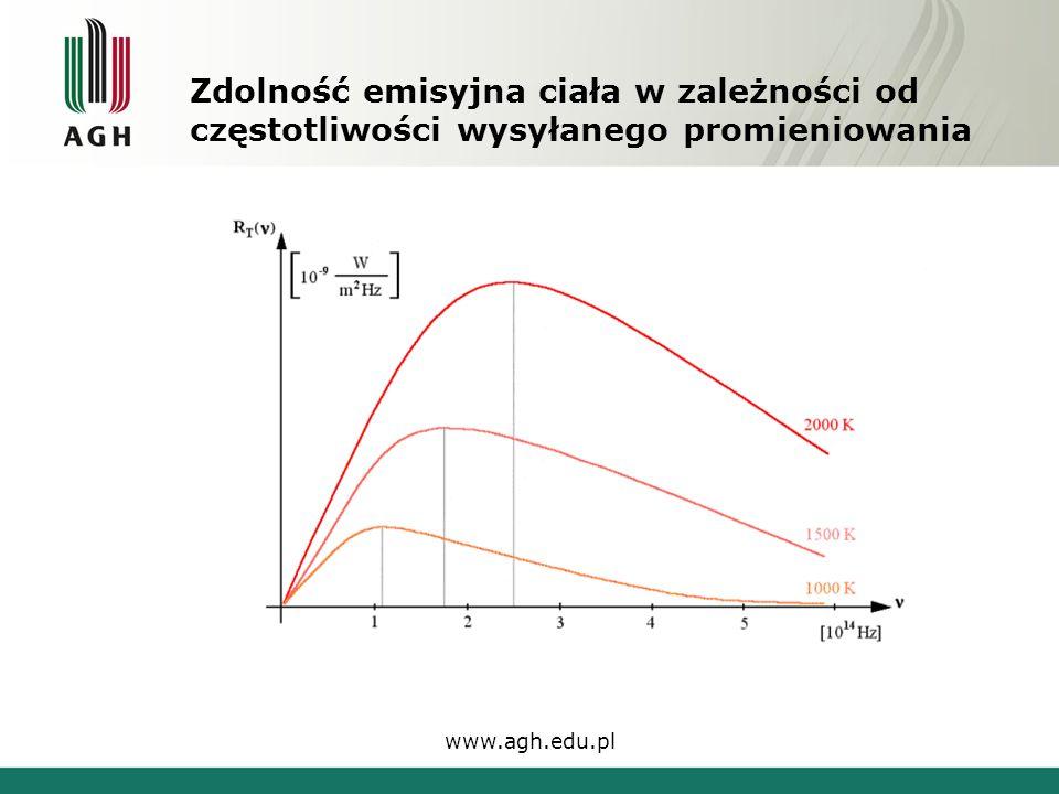 Zdolność emisyjna ciała w zależności od częstotliwości wysyłanego promieniowania www.agh.edu.pl