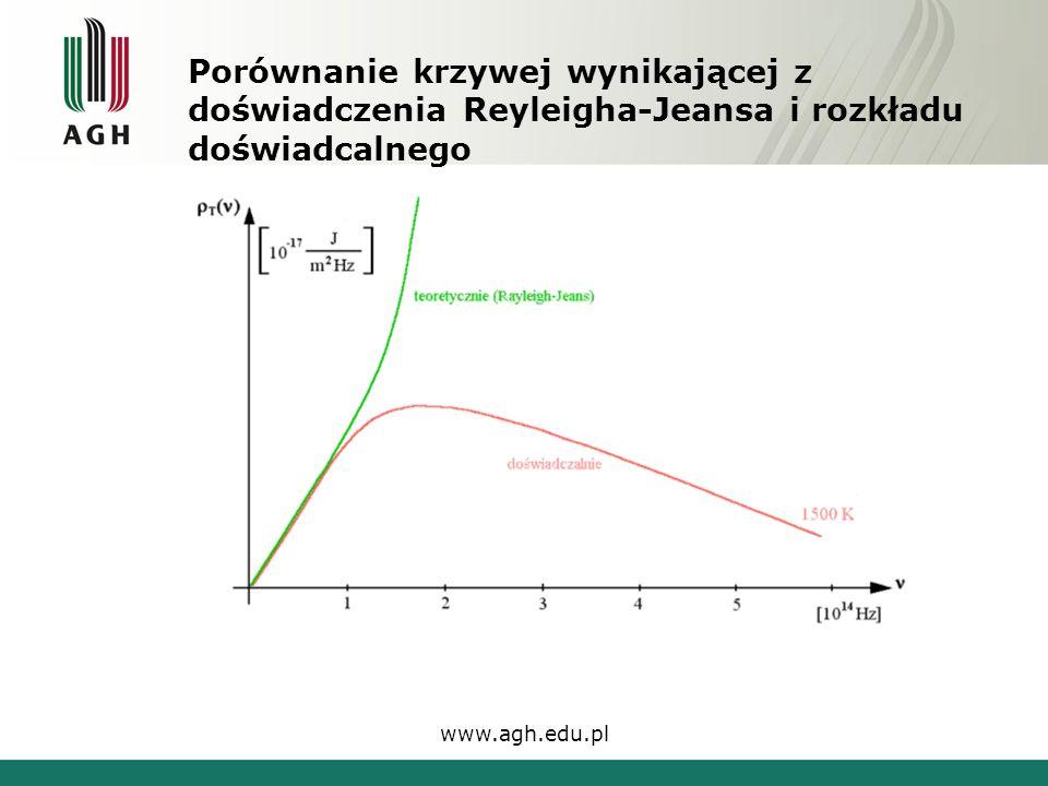 Porównanie krzywej wynikającej z doświadczenia Reyleigha-Jeansa i rozkładu doświadcalnego www.agh.edu.pl