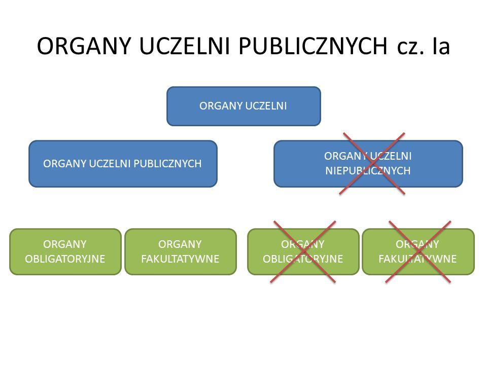 ORGANY UCZELNI PUBLICZNYCH cz. Ia ORGANY UCZELNI ORGANY UCZELNI PUBLICZNYCH ORGANY UCZELNI NIEPUBLICZNYCH ORGANY OBLIGATORYJNE ORGANY FAKULTATYWNE ORG