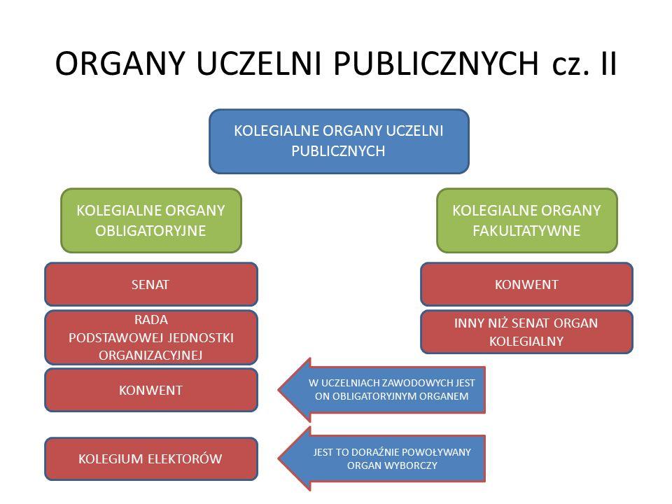 ORGANY UCZELNI PUBLICZNYCH cz. II SENAT KOLEGIALNE ORGANY UCZELNI PUBLICZNYCH KOLEGIALNE ORGANY OBLIGATORYJNE RADA PODSTAWOWEJ JEDNOSTKI ORGANIZACYJNE