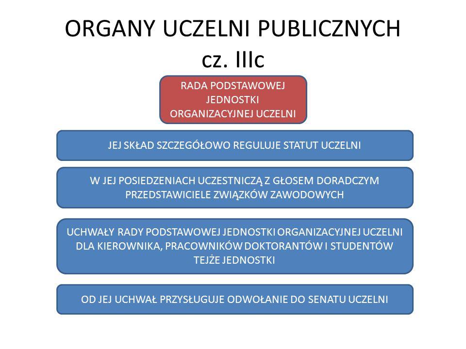 ORGANY UCZELNI PUBLICZNYCH cz. IIIc RADA PODSTAWOWEJ JEDNOSTKI ORGANIZACYJNEJ UCZELNI JEJ SKŁAD SZCZEGÓŁOWO REGULUJE STATUT UCZELNI W JEJ POSIEDZENIAC