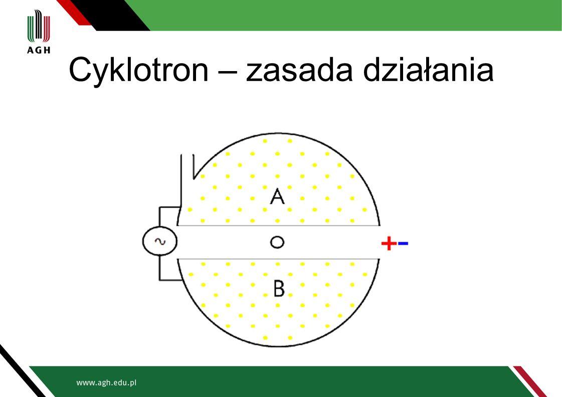 Cyklotron – zasada działania