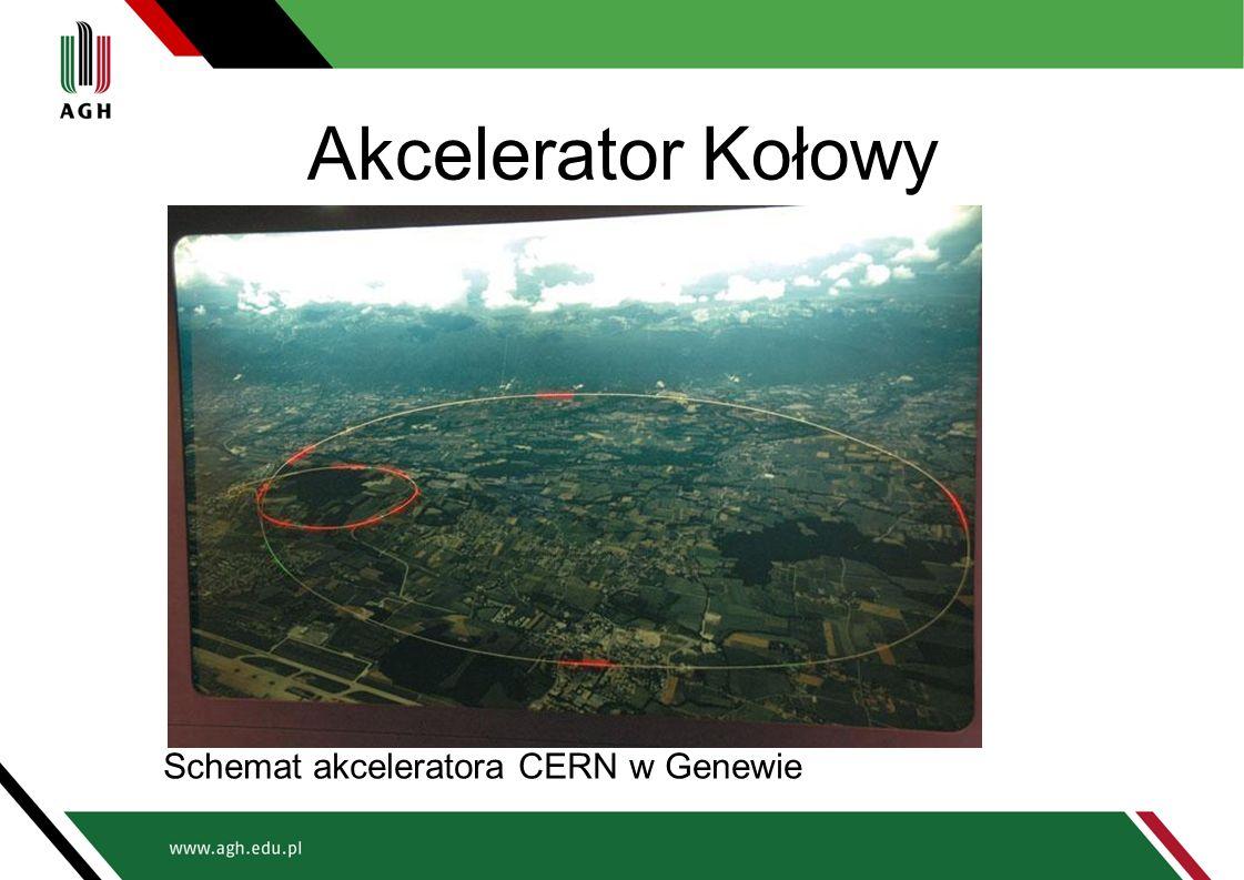 Akcelerator Kołowy Schemat akceleratora CERN w Genewie