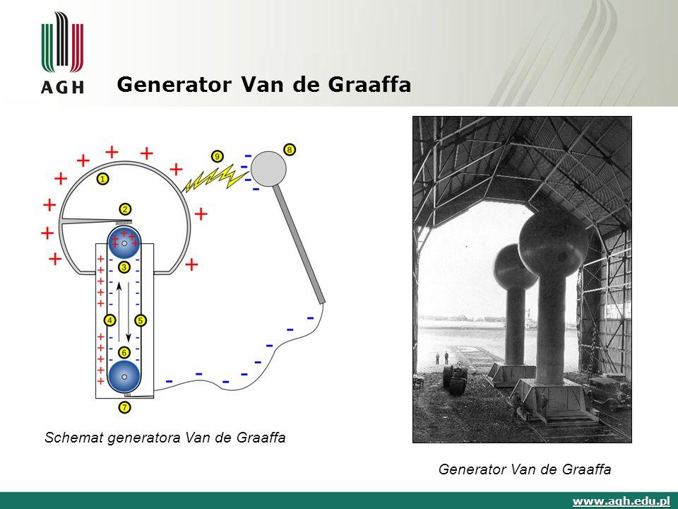 Generator Van de Graaffa www.agh.edu.pl Generator Van de Graaffa Schemat generatora Van de Graaffa
