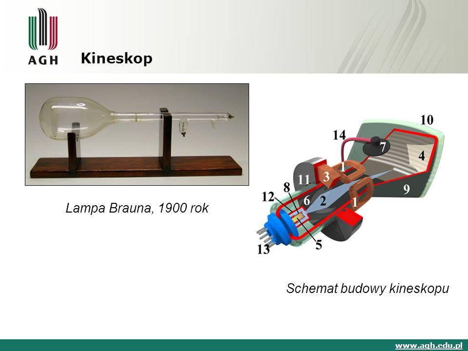 Kineskop www.agh.edu.pl Lampa Brauna, 1900 rok Schemat budowy kineskopu