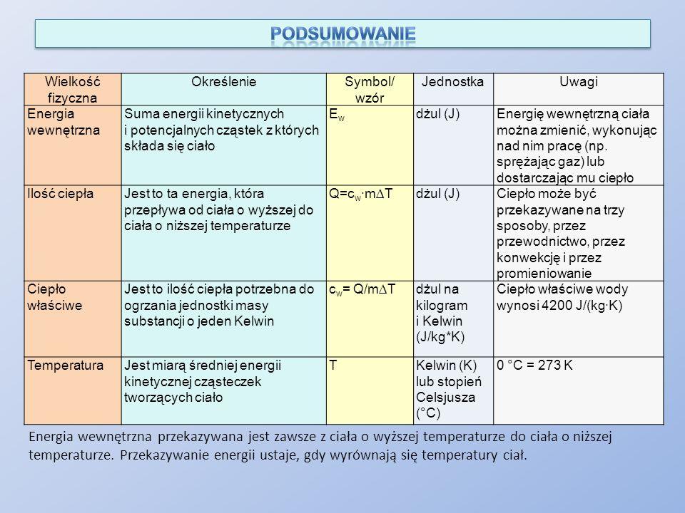 Wielkość fizyczna OkreślenieSymbol/ wzór JednostkaUwagi Energia wewnętrzna Suma energii kinetycznych i potencjalnych cząstek z których składa się ciał