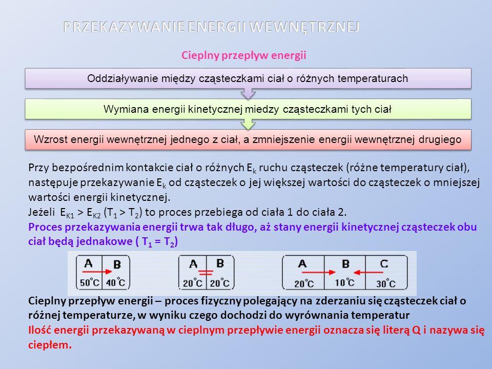 Cieplny przepływ energii Wzrost energii wewnętrznej jednego z ciał, a zmniejszenie energii wewnętrznej drugiego Wymiana energii kinetycznej miedzy czą