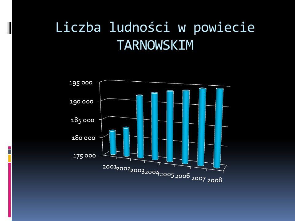 Liczba ludności w powiecie TARNOWSKIM