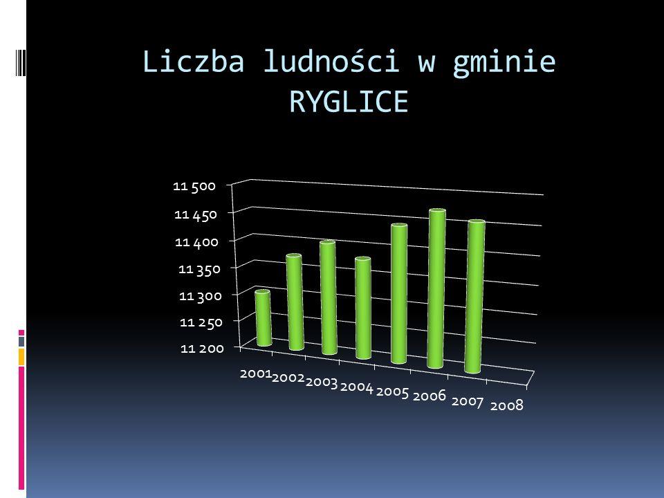 Liczba ludności w gminie RYGLICE