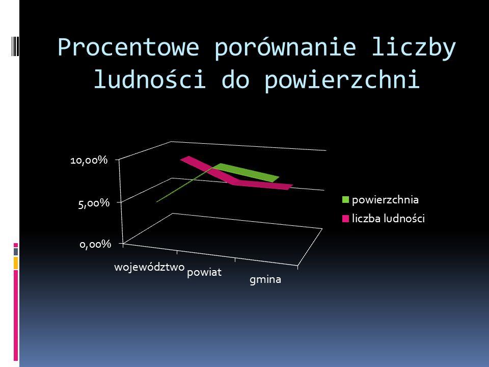 Procentowe porównanie liczby ludności do powierzchni