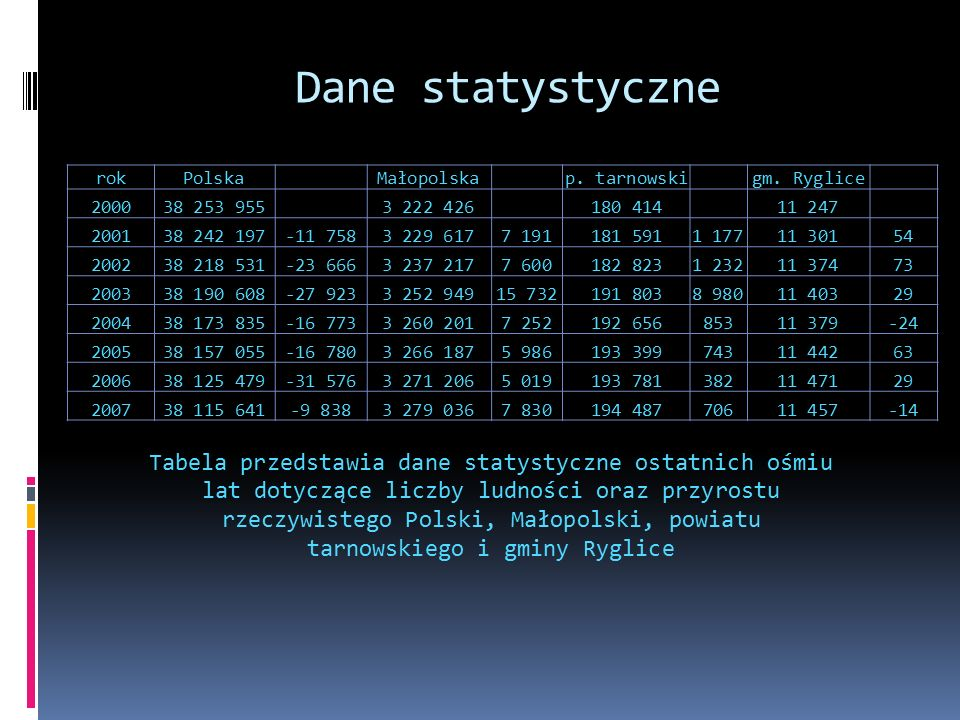 Dane statystyczne rokPolskaMałopolskap. tarnowskigm.