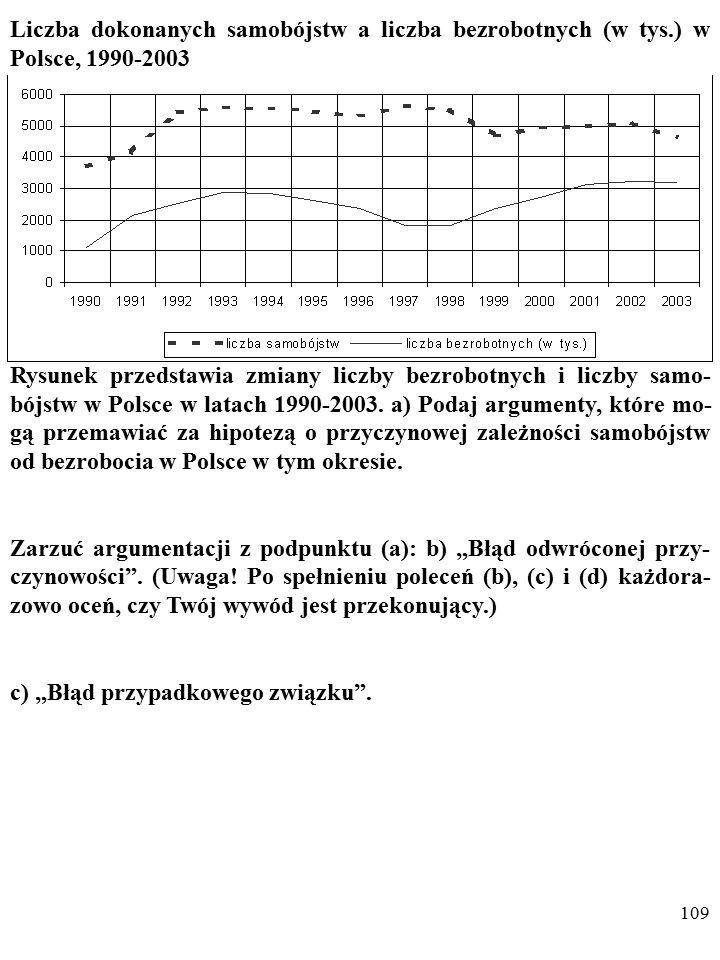 108 Liczba dokonanych samobójstw a liczba bezrobotnych (w tys.) w Polsce, 1990-2003 Rysunek przedstawia zmiany liczby bezrobotnych i liczby samo- bójstw w Polsce w latach 1990-2003.