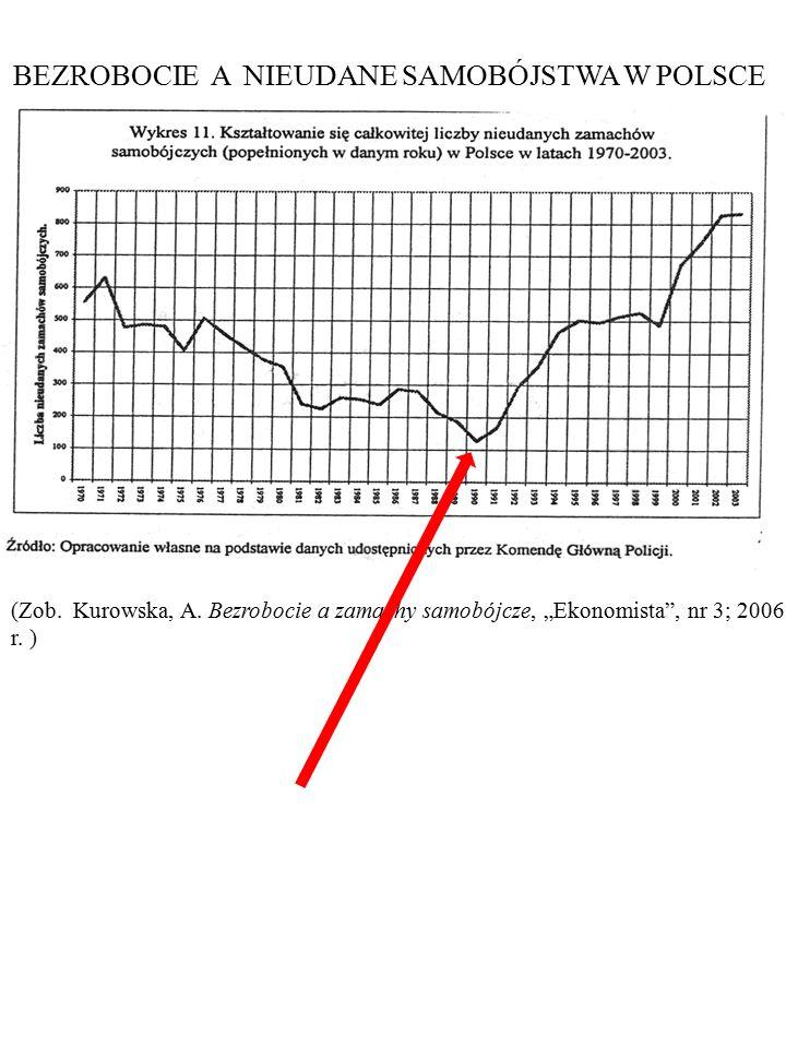 109 Liczba dokonanych samobójstw a liczba bezrobotnych (w tys.) w Polsce, 1990-2003 Rysunek przedstawia zmiany liczby bezrobotnych i liczby samo- bójstw w Polsce w latach 1990-2003.
