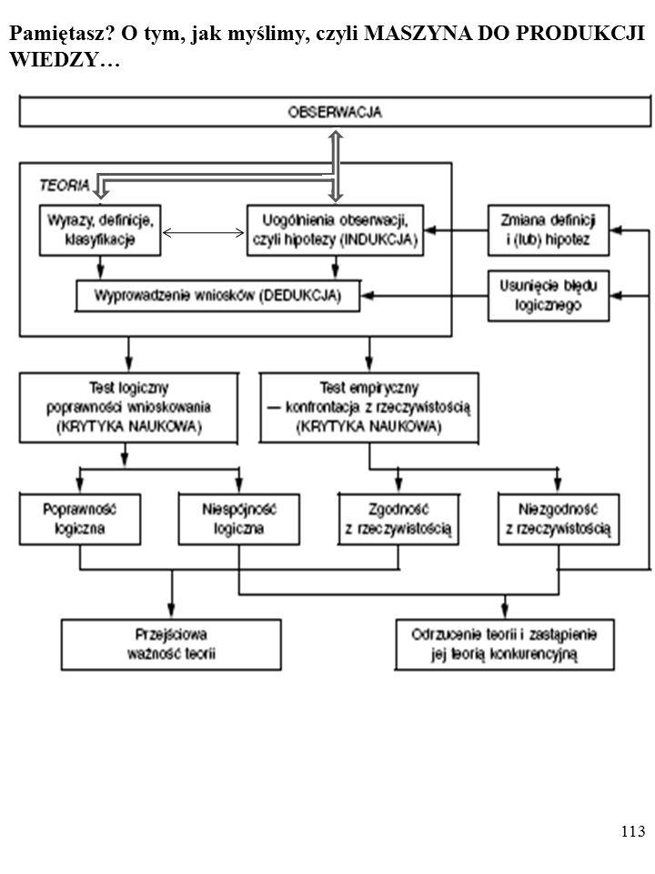 112 Karl Popper o metodologii nauki (wybrane problemy)