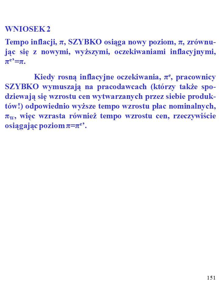 150 WNIOSEK 1 Po wzroście tempa wzrostu nominalnej podaży pieniądza, M SN, NOWE oczekiwania inflacyjne, π e ', zrównają się z przewidywanym nowym tempem inflacji π (π e '=π).