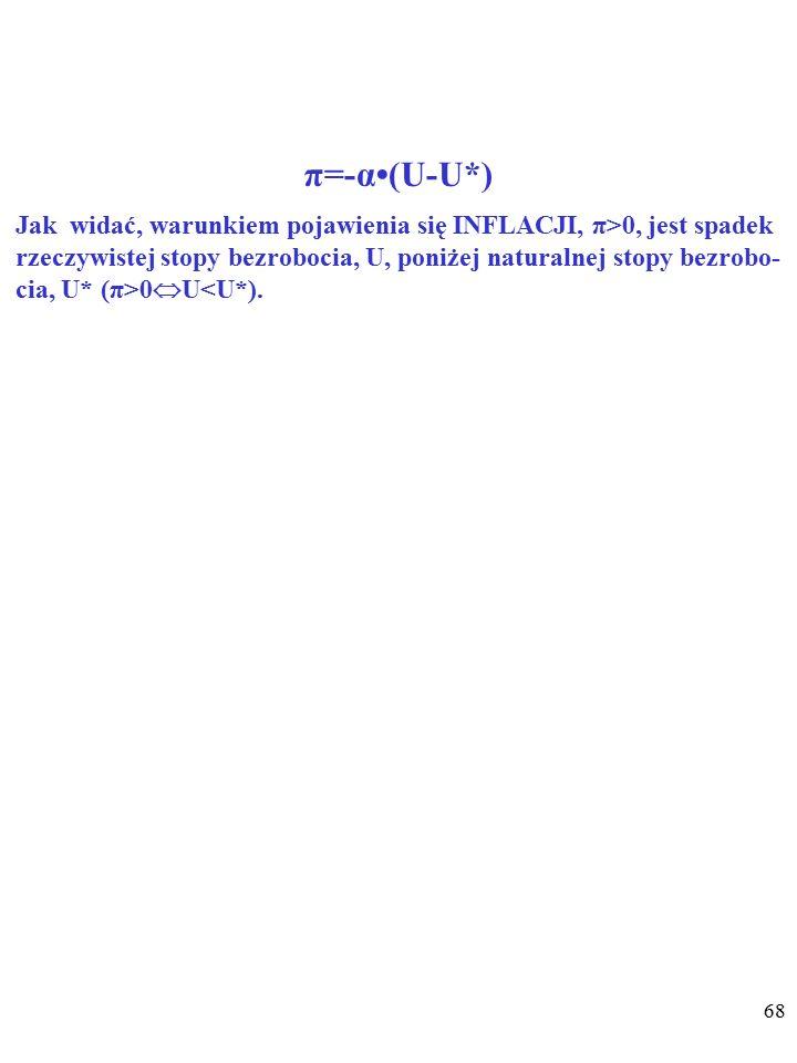 67 π=-α(U-U*) π – stopa zmiany cen.