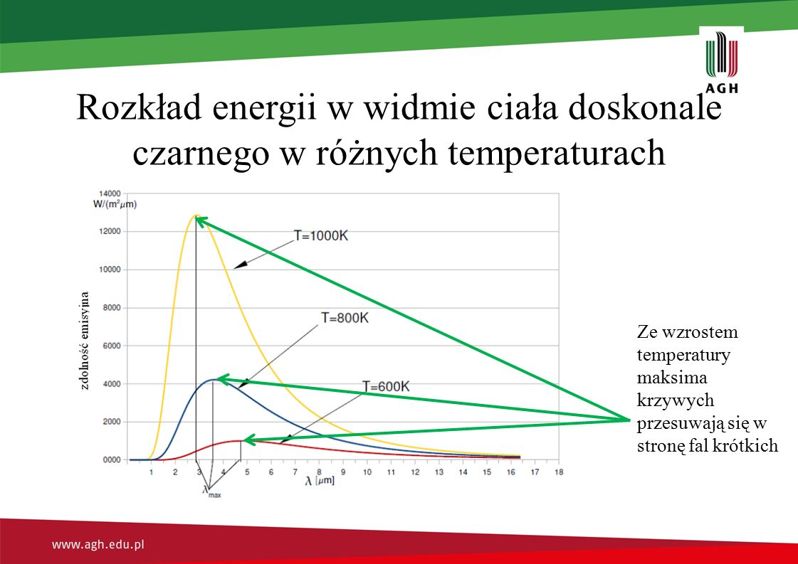 Rozkład energii w widmie ciała doskonale czarnego w różnych temperaturach Ze wzrostem temperatury maksima krzywych przesuwają się w stronę fal krótkich