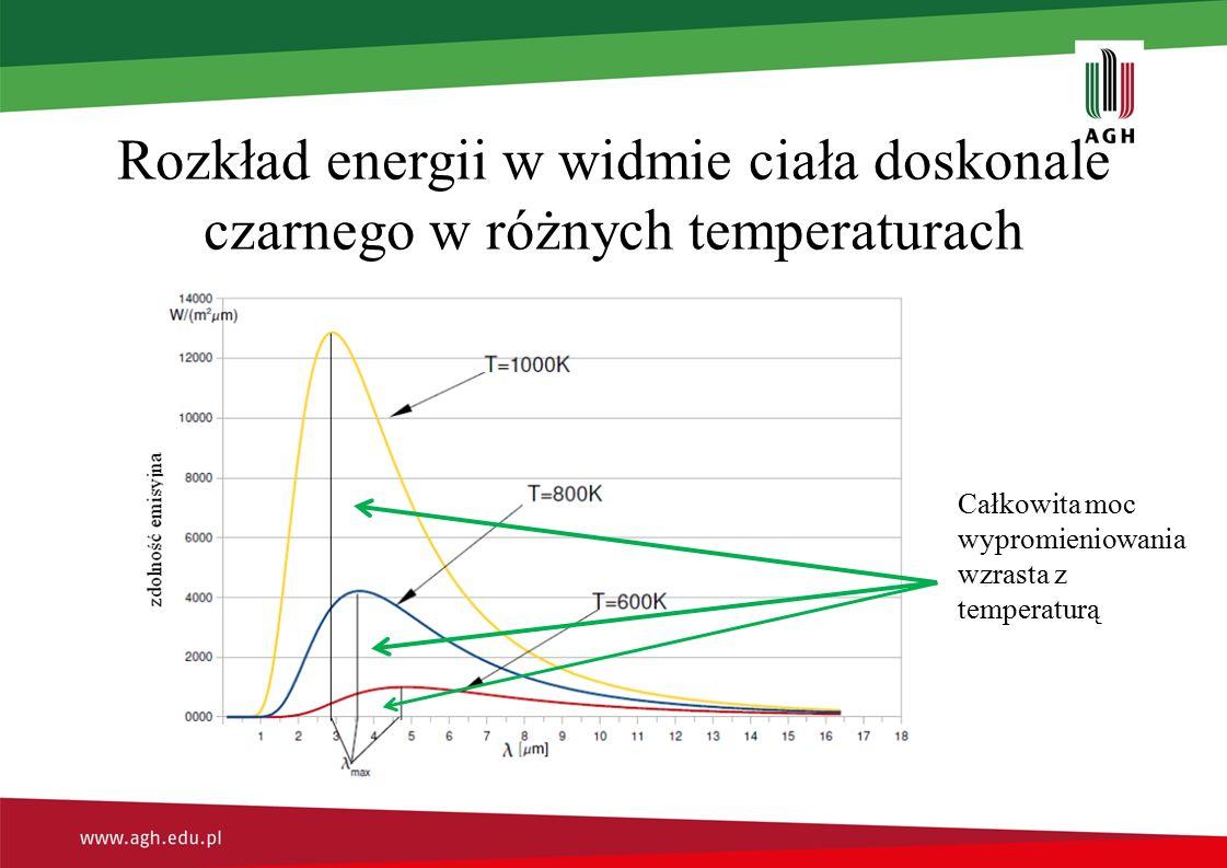 Rozkład energii w widmie ciała doskonale czarnego w różnych temperaturach Całkowita moc wypromieniowania wzrasta z temperaturą