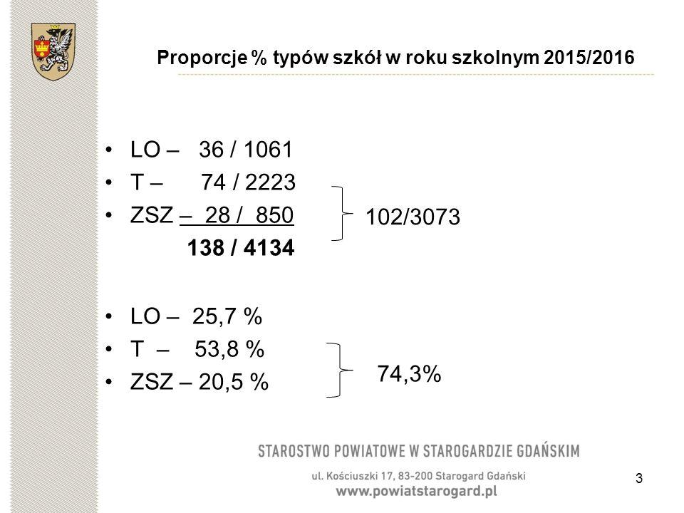 3 Proporcje % typów szkół w roku szkolnym 2015/2016 LO – 36 / 1061 T – 74 / 2223 ZSZ – 28 / 850 138 / 4134 LO – 25,7 % T – 53,8 % ZSZ – 20,5 % 102/3073 74,3%