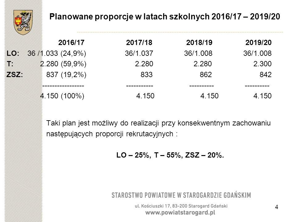 4 Planowane proporcje w latach szkolnych 2016/17 – 2019/20 2016/17 2017/18 2018/19 2019/20 LO: 36 /1.033 (24,9%) 36/1.037 36/1.008 36/1.008 T: 2.280 (59,9%) 2.280 2.280 2.300 ZSZ: 837 (19,2%) 833 862 842 ----------------- ----------- ---------- ---------- 4.150 (100%) 4.150 4.150 4.150 Taki plan jest możliwy do realizacji przy konsekwentnym zachowaniu następujących proporcji rekrutacyjnych : LO – 25%, T – 55%, ZSZ – 20%.