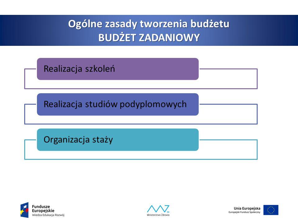 4 Realizacja szkoleńRealizacja studiów podyplomowychOrganizacja staży Ogólne zasady tworzenia budżetu BUDŻET ZADANIOWY