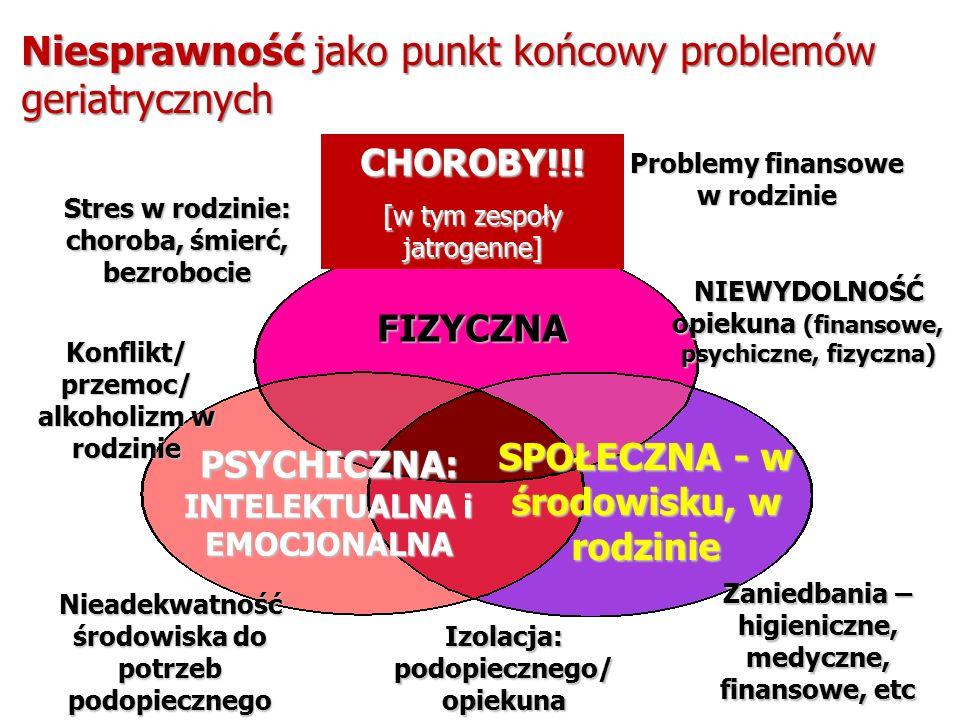 Niesprawność jako punkt końcowy problemów geriatrycznych FIZYCZNA SPOŁECZNA - w środowisku, w rodzinie PSYCHICZNA: INTELEKTUALNA i EMOCJONALNA Stres w rodzinie: choroba, śmierć, bezrobocie CHOROBY!!.