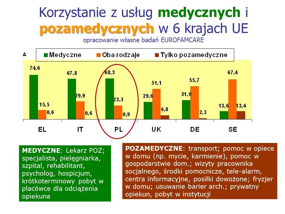 pozamedycznych Korzystanie z usług medycznych i pozamedycznych w 6 krajach UE opracowanie własne badań EUROFAMCARE MEDYCZNE: Lekarz POZ; specjalista, pielęgniarka, szpital, rehabilitant, psycholog, hospicjum, krótkoterminowy pobyt w placówce dla odciążenia opiekuna POZAMEDYCZNE: transport; pomoc w opiece w domu (np.