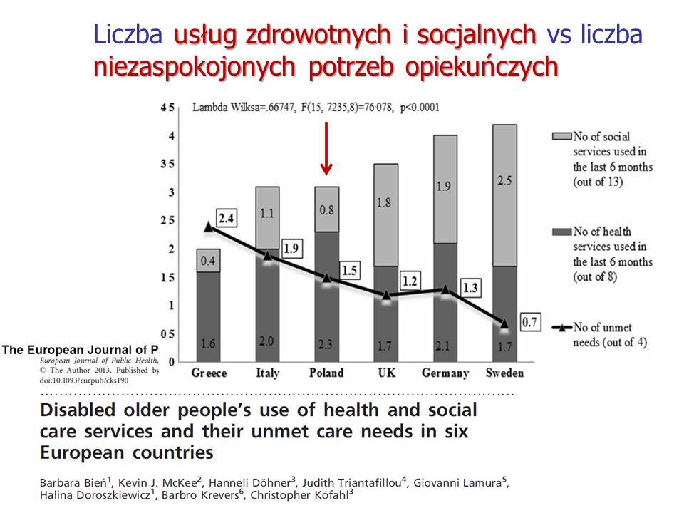 usług zdrowotnych i socjalnych niezaspokojonych potrzeb opiekuńczych Liczba usług zdrowotnych i socjalnych vs liczba niezaspokojonych potrzeb opiekuńczych